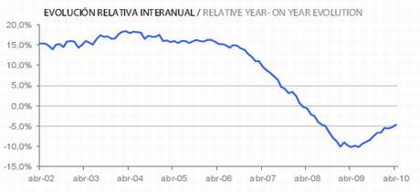 Spanish Property Price Index by Tinsa