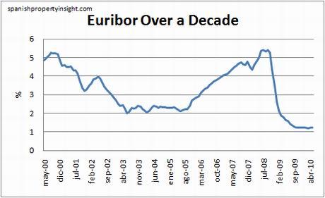 euribor-10yr-may10