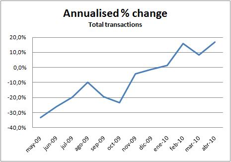 ine-transactions-annualised-change-april10