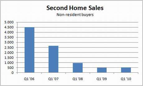mviv-transactions-2nd-homes-q1-10
