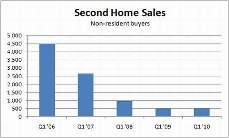 mviv-transactions-2nd-homes-q1-10
