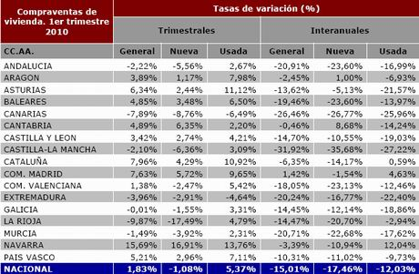 registradores-porcentaje-cambio-ventas-regiones-q1-10
