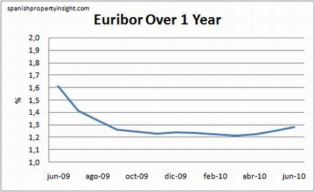 euribor-1yr-june10