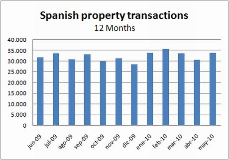 ine-transactions-12months-may10
