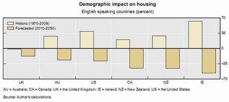 bis-impacto-demografico-anglo