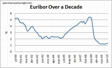euribor-10yrs-july10