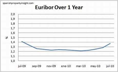 euribor-1yr-july10