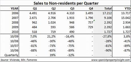 mviv-sales-foreigners-table-q310.jpg