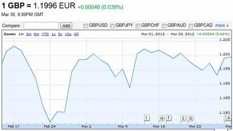 AUD/USD update (19th July 2016, 12:00) - Marketmoves.com