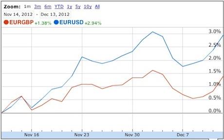 Eur forex nieuws