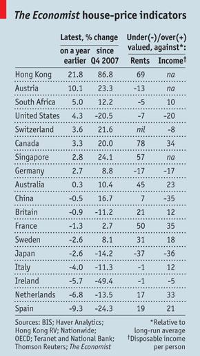 sobrevaloracion-vivienda-the-economist