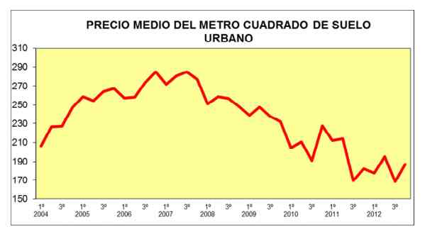 Spanish building land prices