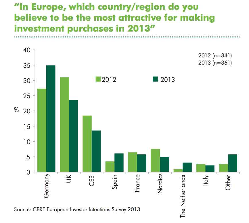 CBRE real estate investor survey - European countries 2013