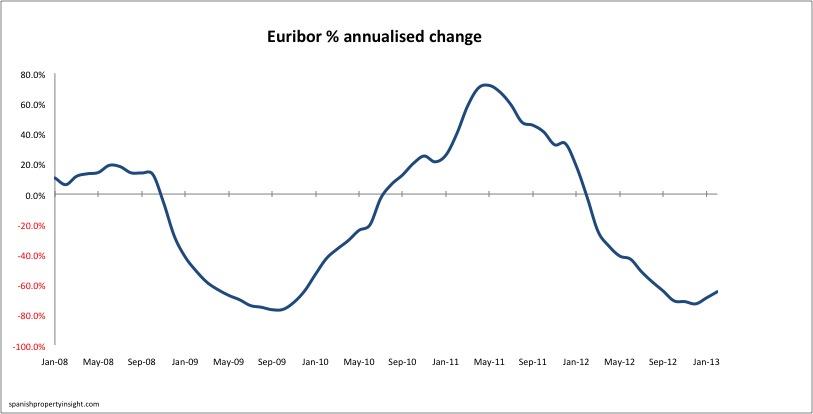 euribor-annualised-change-feb13