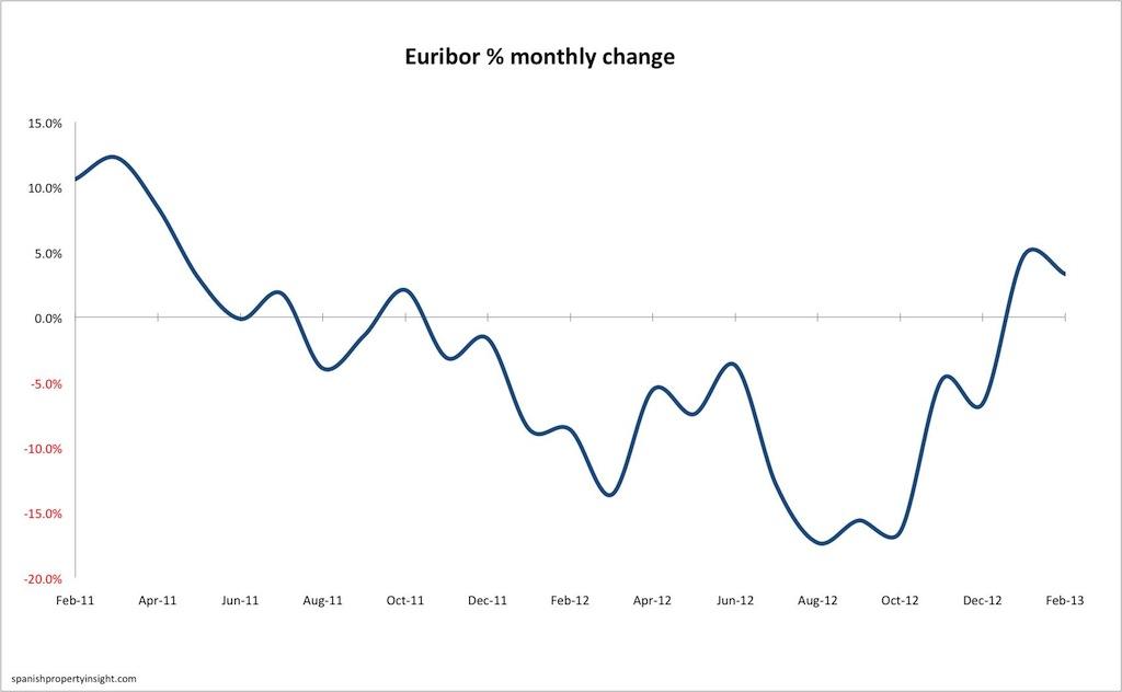 euribor-monthly-change-feb13