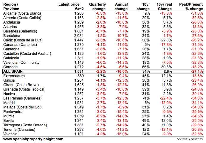 fomento-house-price-index-table-dec12
