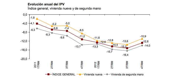 Official Spanish House Price Index from the INE