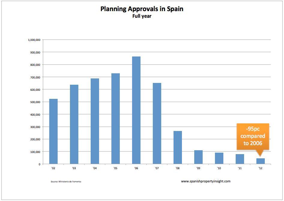 planning-approvals-dec12
