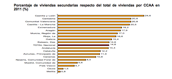 Spanish census 2011 households and dwellings