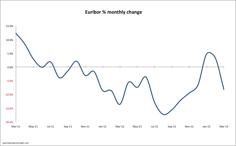 Euribor monthly % change