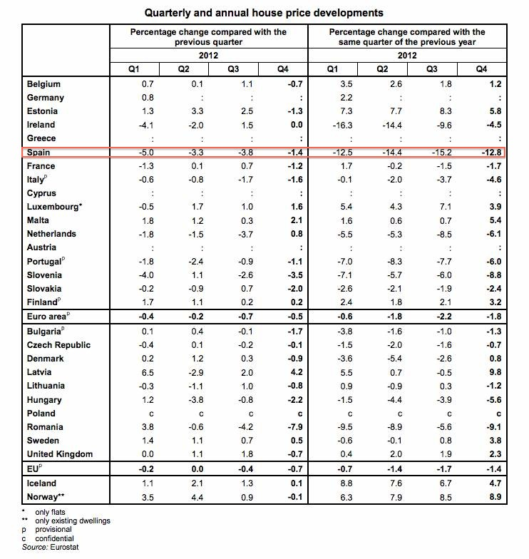 Eurostat house price index table 2012