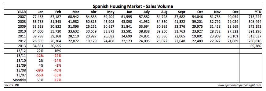 Spanish property market sales volume