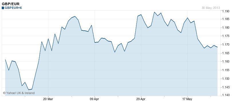 forex pound euro