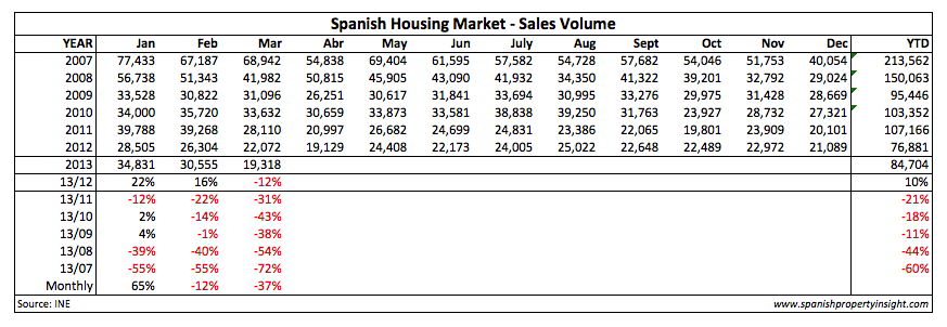 Spanish home sale march 2013