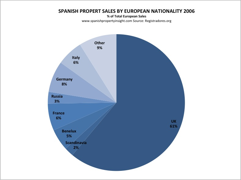 Foreign demand for holiday homes in Spain 2006