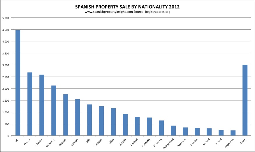 Foreign demand for holiday homes in Spain 2012