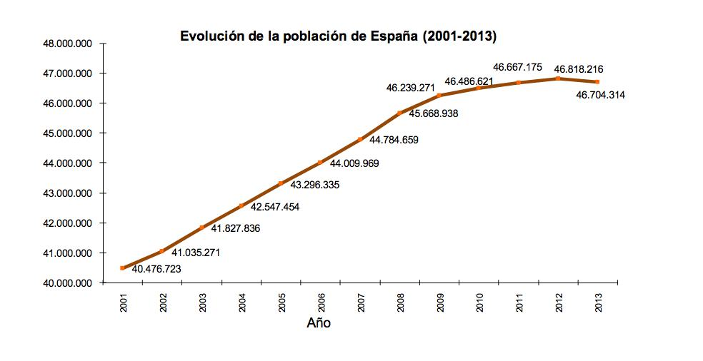 Spanish population growth curve declines in 2013