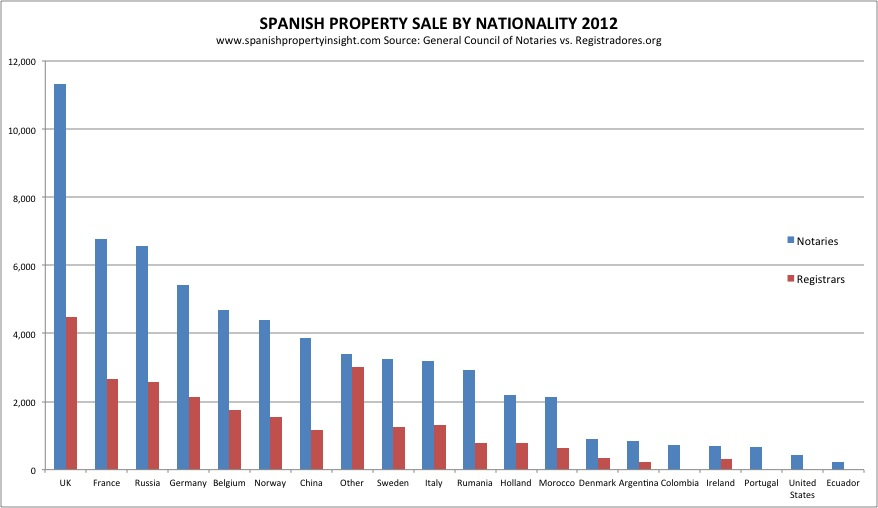notaries-vs-registrars-foreign-sales-2012