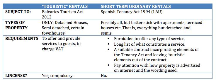 Holiday rental licences balearics
