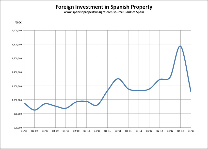 foreign investment in Spanish real estate