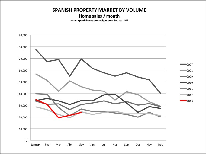 spanish property transactions