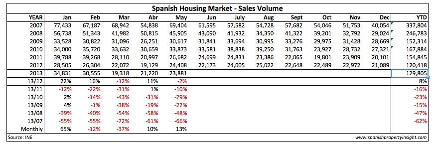 spanish property market transactions
