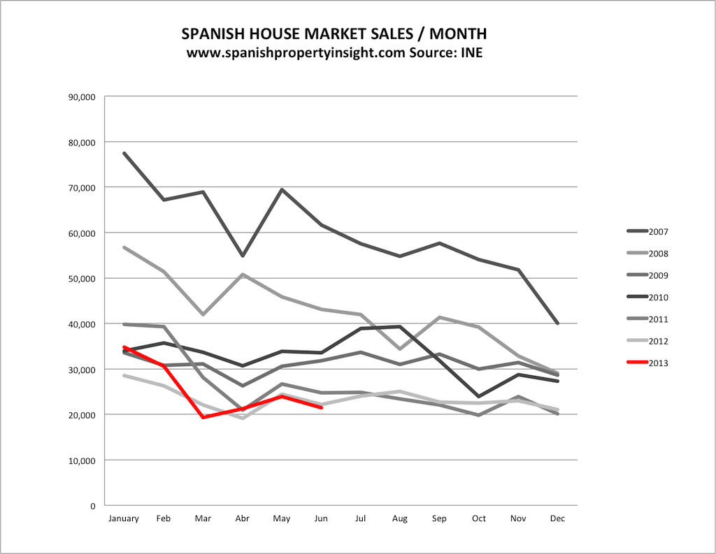 spanish property market sales volume june 2013