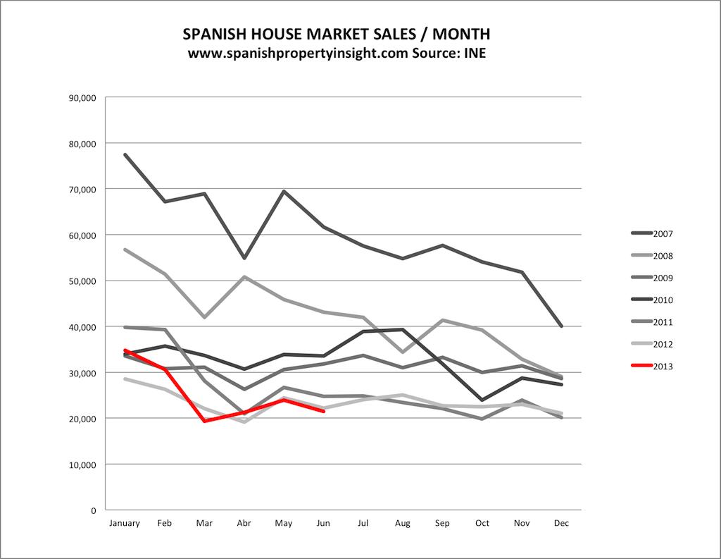 spanish property market sales volume june 2013