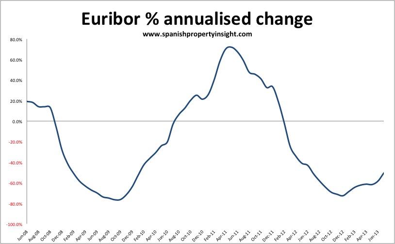 Spanish mortgage euribor rate