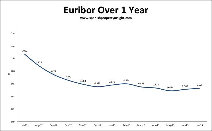 Euribor Spanish mortgage