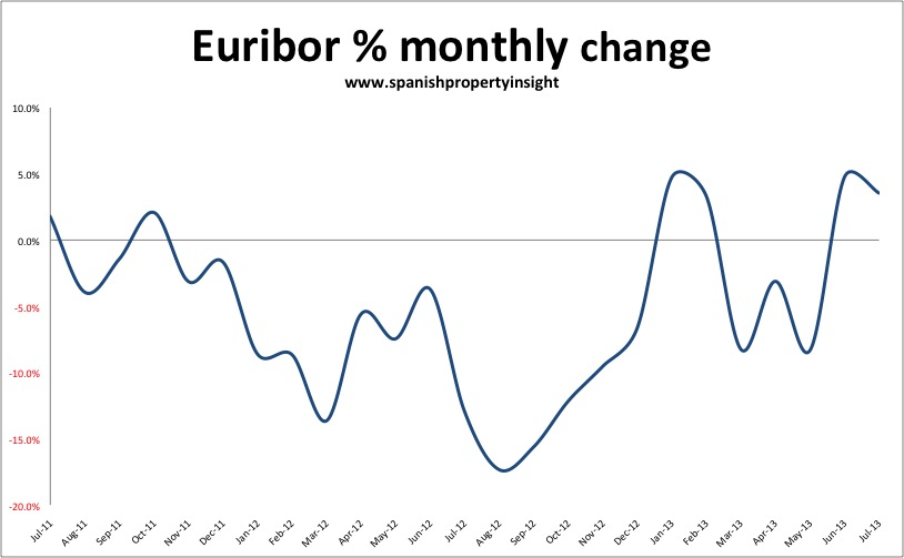 spanish mortgage euribor rate
