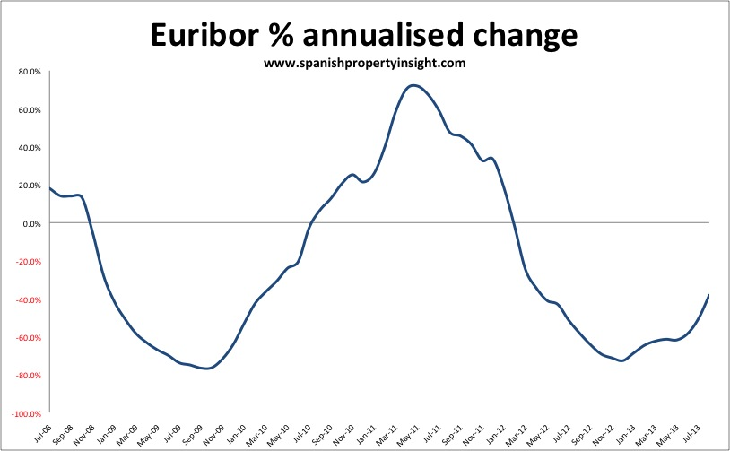 euribor spanish mortgage rate august 2013