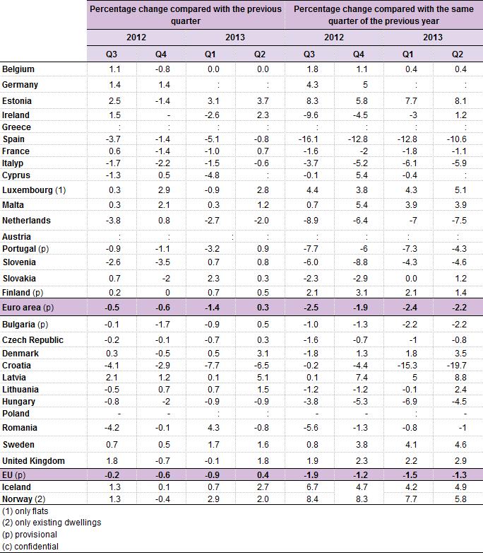 Eurostate-house-price-index-Q2-2013