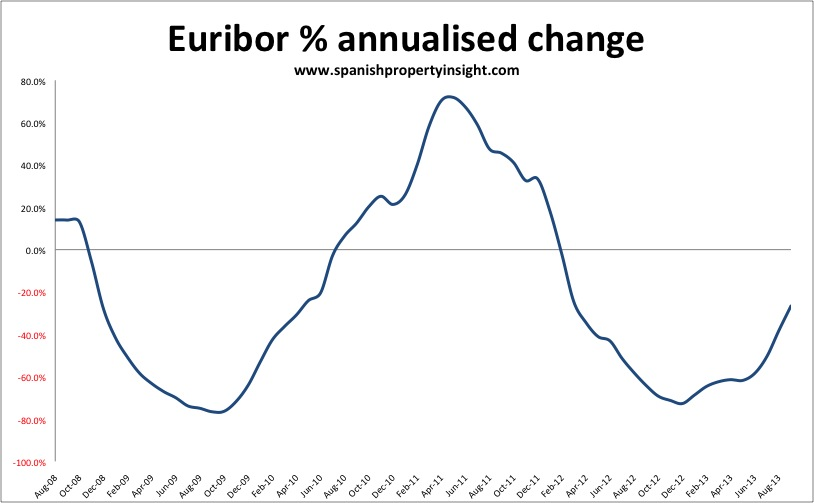 annualised euribor for Spanish mortgages september 2013