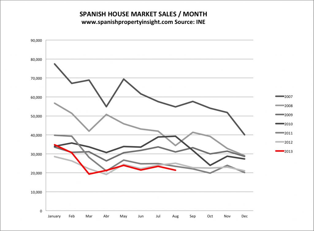 ine-chart-sales-08-13