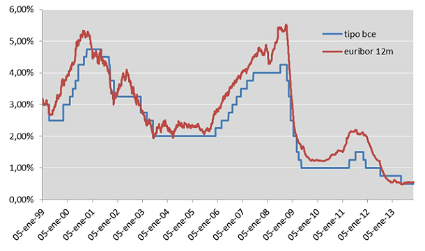 Euribor and ECB base rates