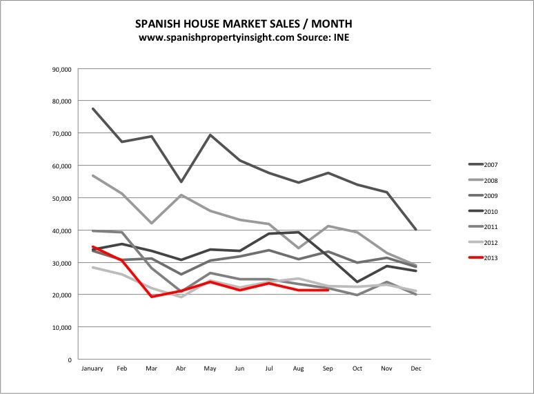 spanish house sale sept 2013