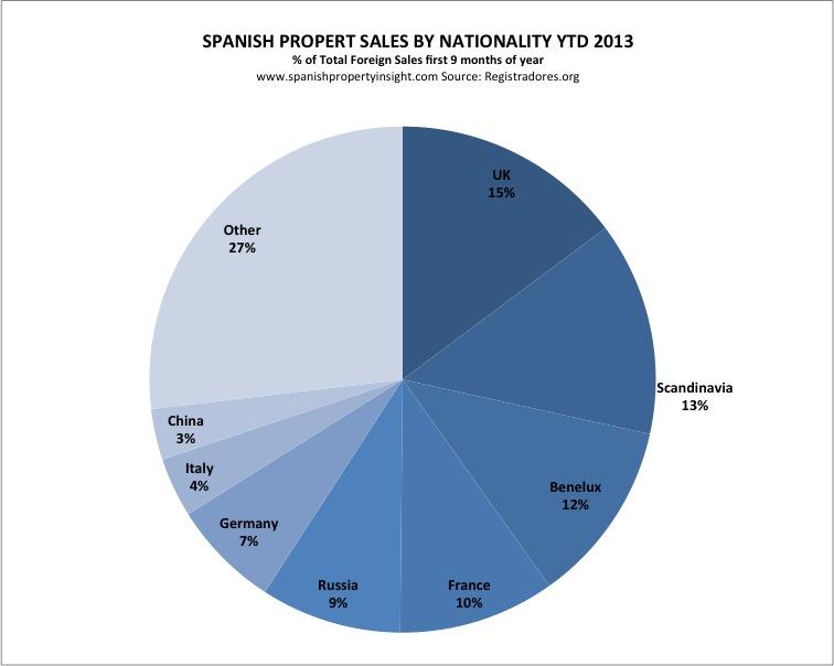 Spanish property sales 2013