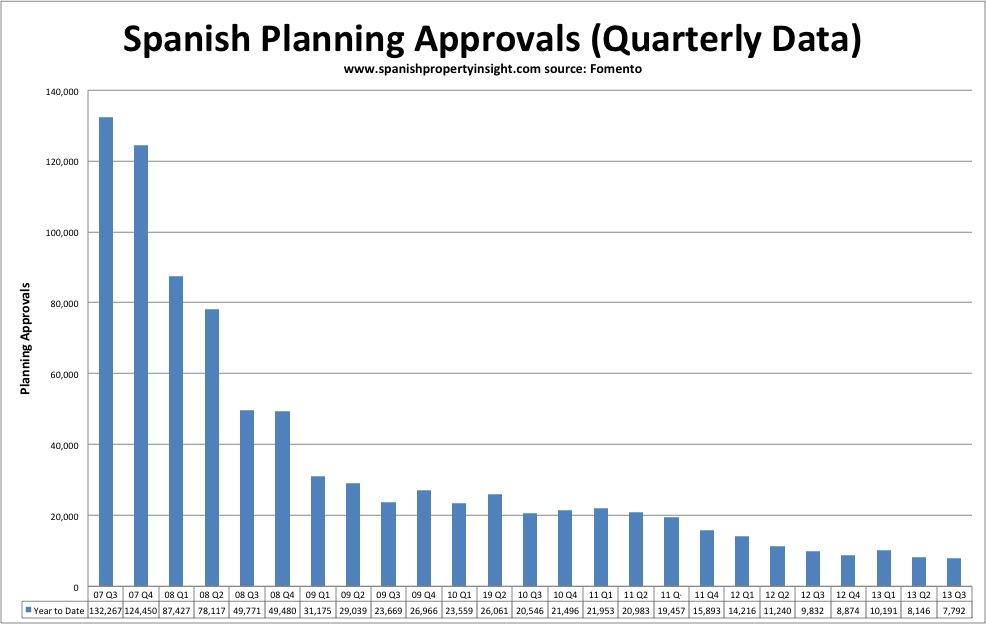 spanish planning approvals september 2013