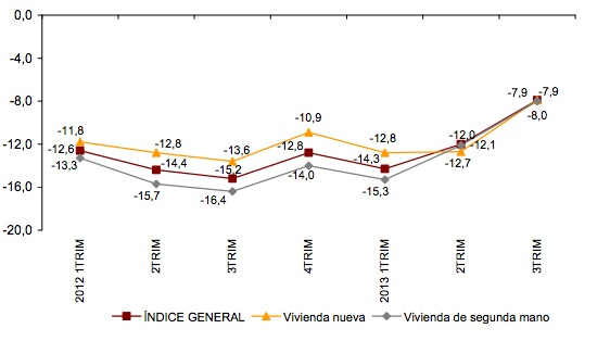 Spanish property house price index INE